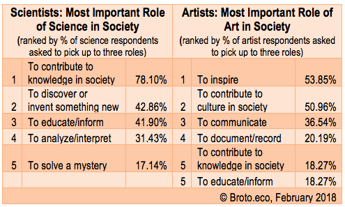 why is art important to society